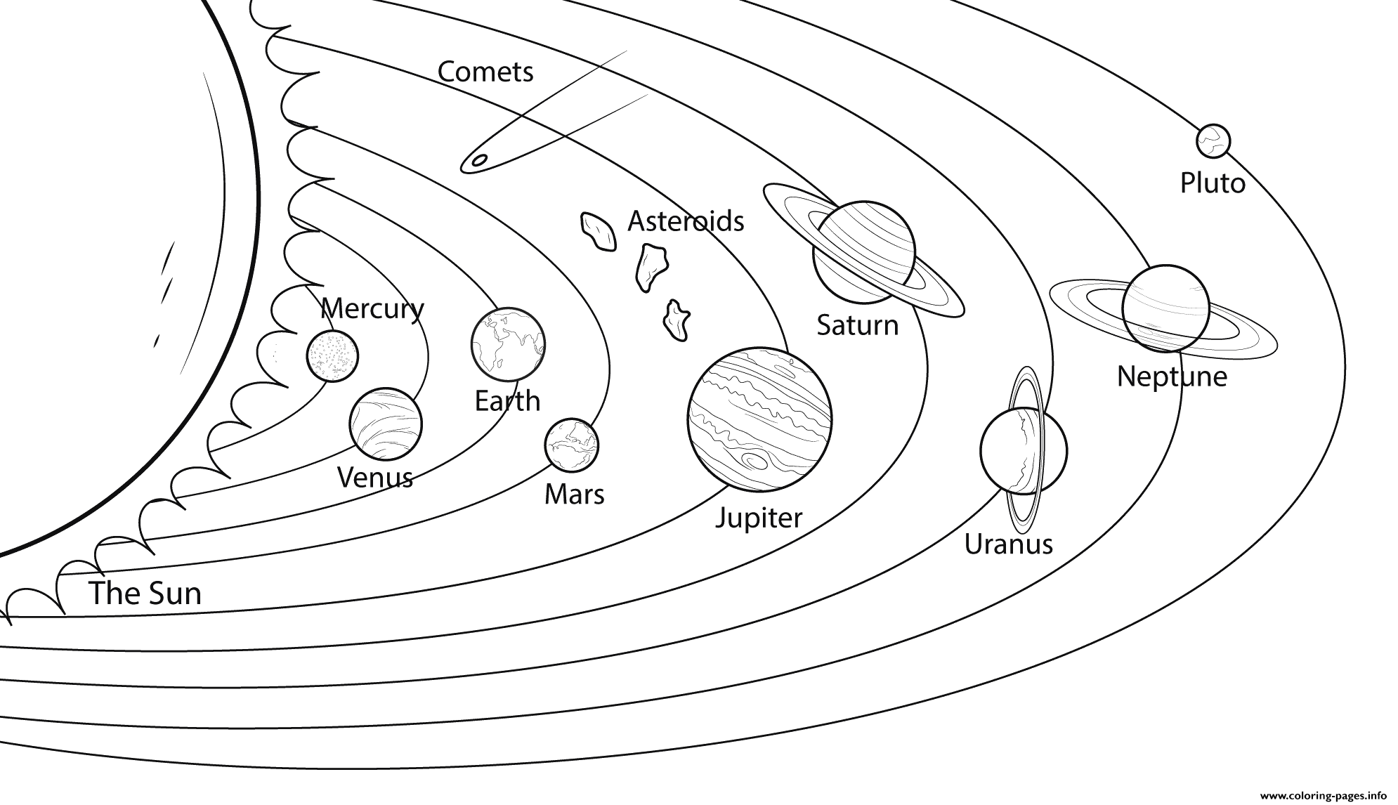 Solar System Model Coloring Pages Printable